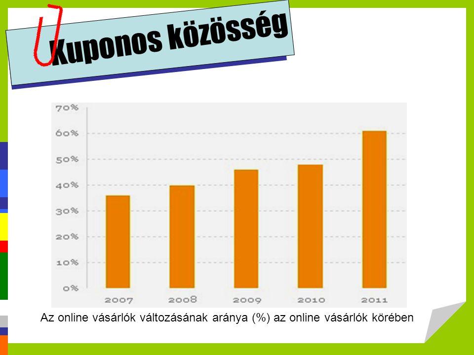 Kuponos közösség Forrás: http://penzcentrum.hu/vasarlas/eljott_a_szuperolcso_parfumok_ideje_igy_vasarolj_okosan.1029657.html.