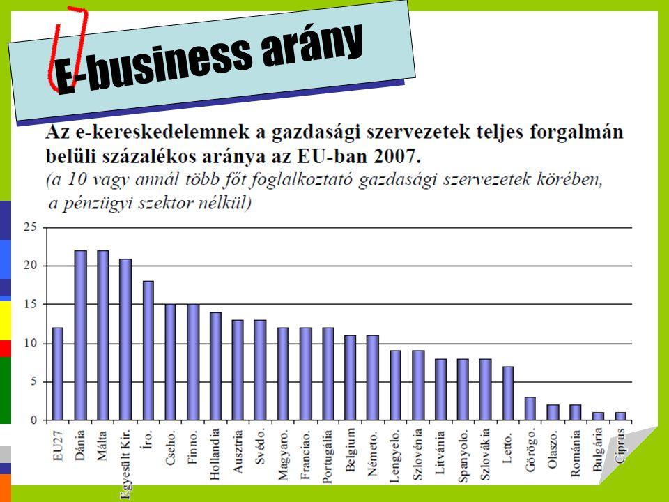 E-business arány http://profitalhatsz.mkik.hu/vallalkozok/Elektronikus_kereskedelem.pdf