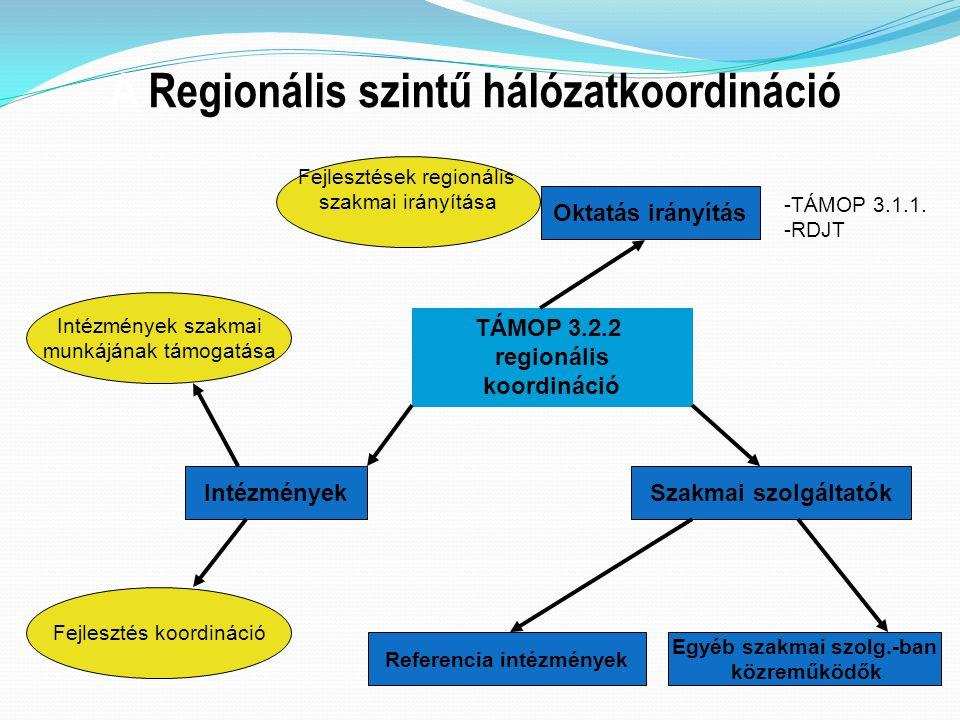 A Regionális szintű hálózatkoordináció