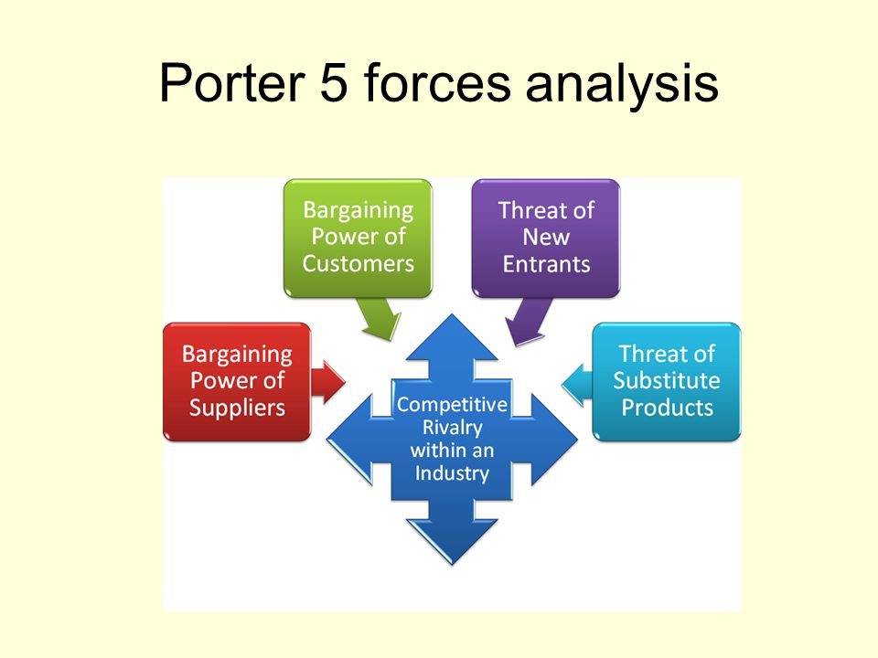 Porter 5 forces analysis