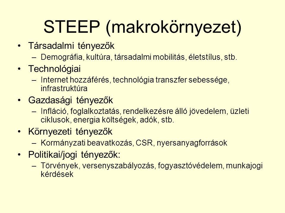 STEEP (makrokörnyezet)