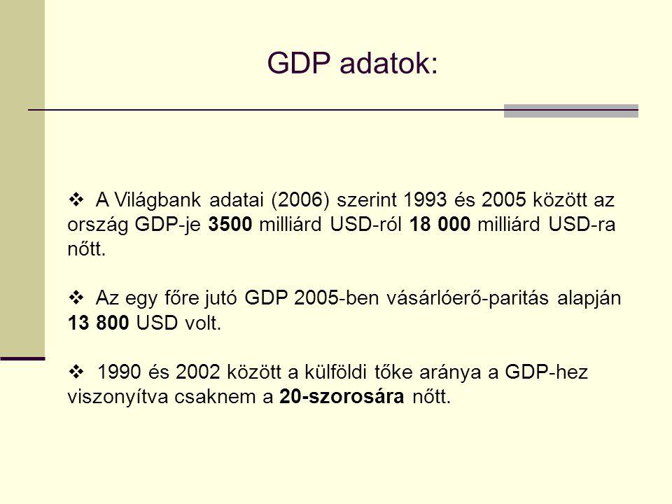 GDP adatok: A Világbank adatai (2006) szerint 1993 és 2005 között az ország GDP-je 3500 milliárd USD-ról 18 000 milliárd USD-ra nőtt.