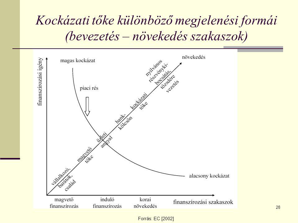 Kockázati tőke különböző megjelenési formái (bevezetés – növekedés szakaszok)