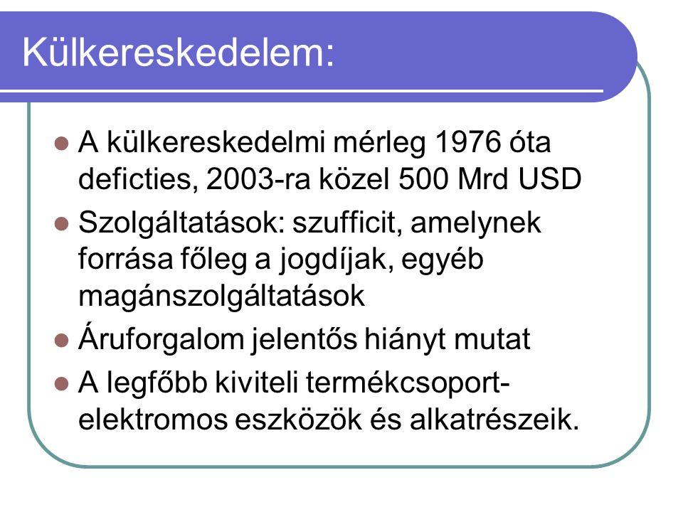 Külkereskedelem: A külkereskedelmi mérleg 1976 óta deficties, 2003-ra közel 500 Mrd USD.