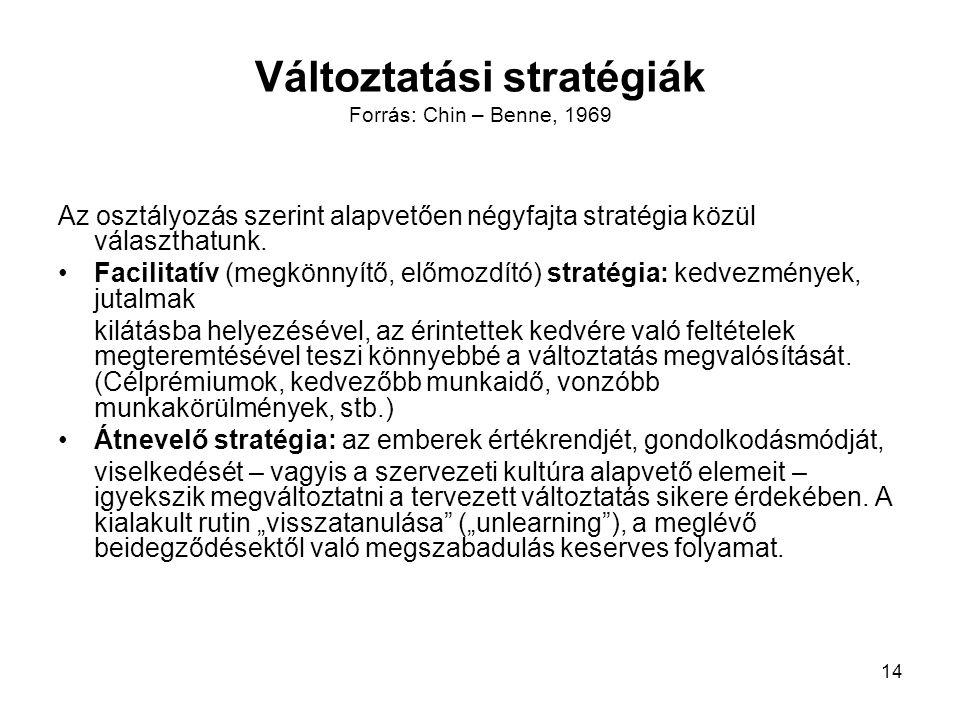 Változtatási stratégiák Forrás: Chin – Benne, 1969