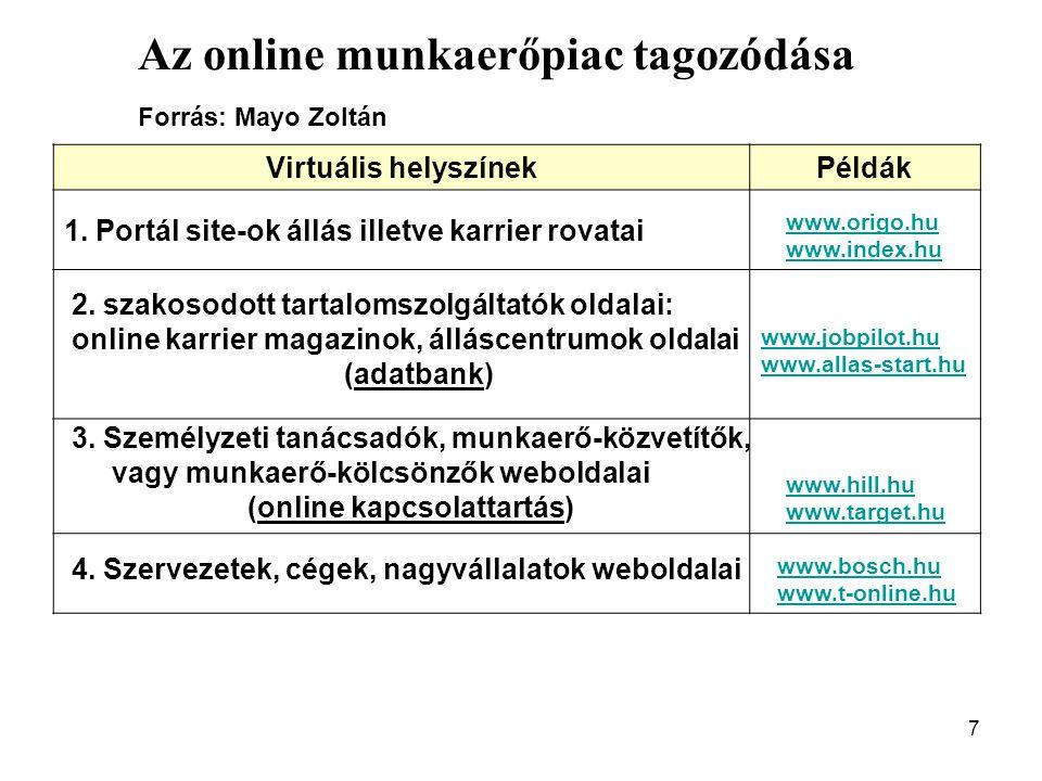 Az online munkaerőpiac tagozódása