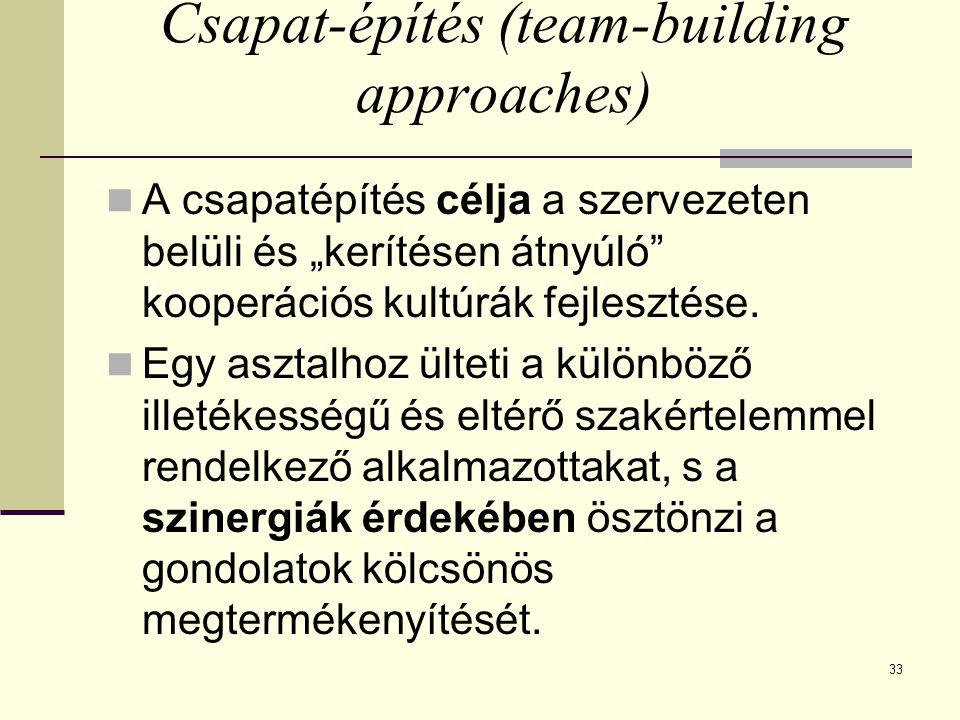 Csapat-építés (team-building approaches)