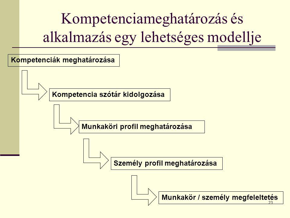 Kompetenciameghatározás és alkalmazás egy lehetséges modellje