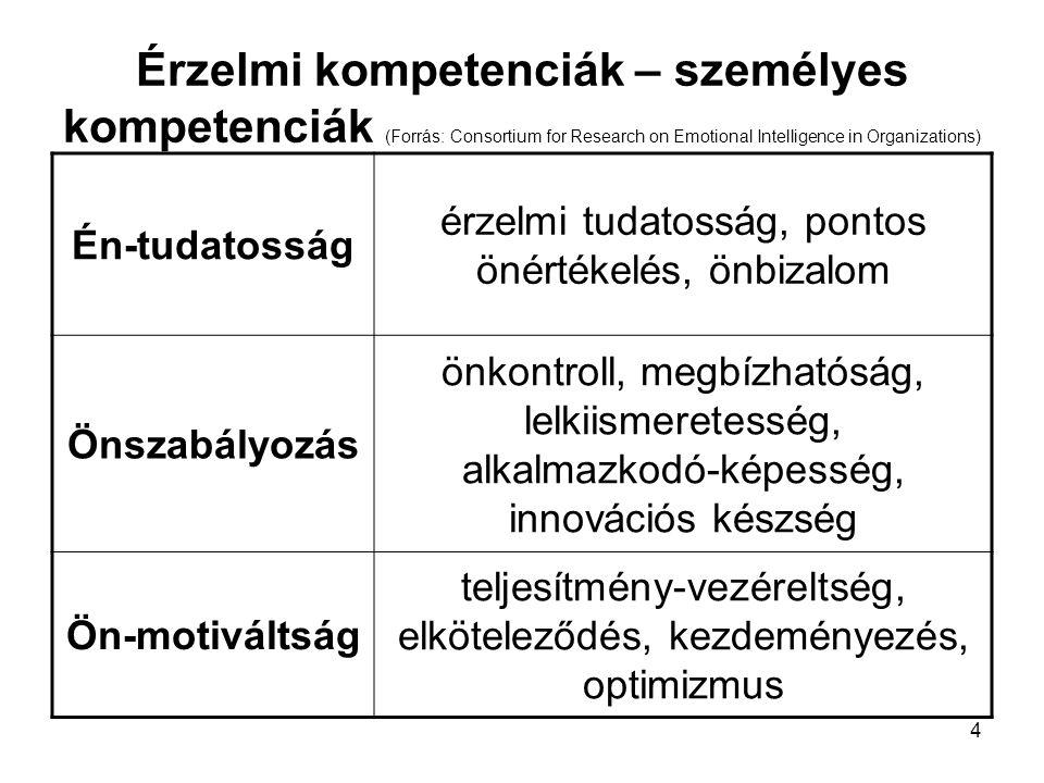 Érzelmi kompetenciák – személyes kompetenciák (Forrás: Consortium for Research on Emotional Intelligence in Organizations)