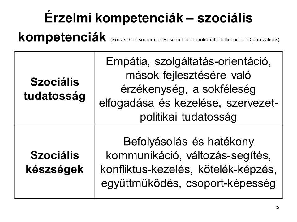 Érzelmi kompetenciák – szociális kompetenciák (Forrás: Consortium for Research on Emotional Intelligence in Organizations)