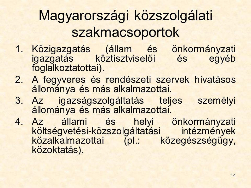 Magyarországi közszolgálati szakmacsoportok