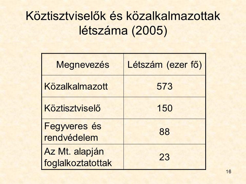 Köztisztviselők és közalkalmazottak létszáma (2005)