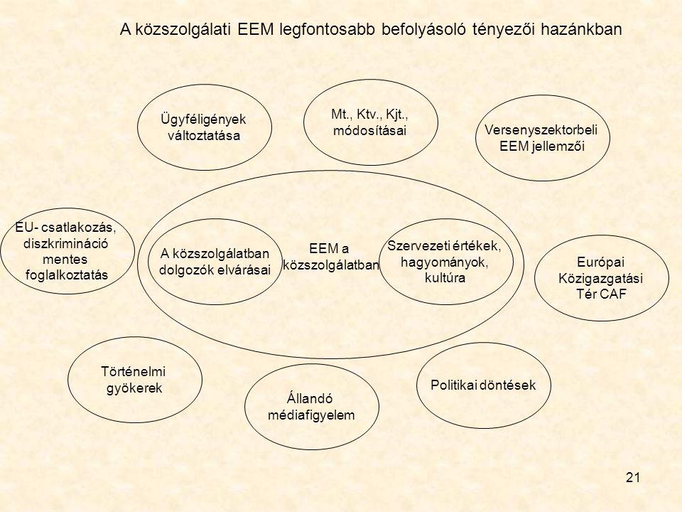 A közszolgálati EEM legfontosabb befolyásoló tényezői hazánkban