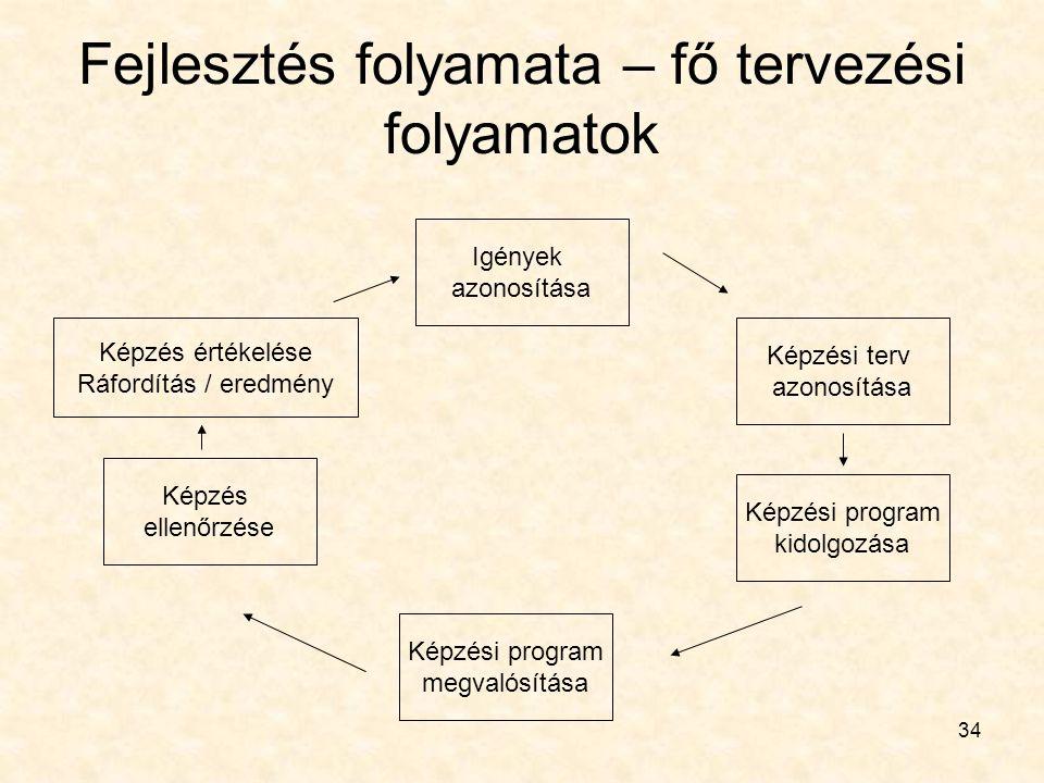 Fejlesztés folyamata – fő tervezési folyamatok