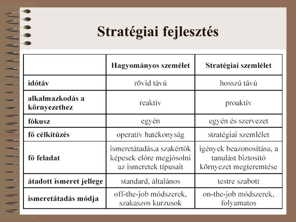 Stratégiai fejlesztés