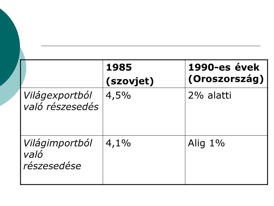 1985 (szovjet) 1990-es évek (Oroszország) Világexportból való részesedés. 4,5% 2% alatti. Világimportból való részesedése.