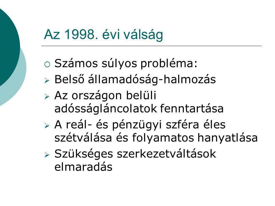 Az 1998. évi válság Számos súlyos probléma: Belső államadóság-halmozás