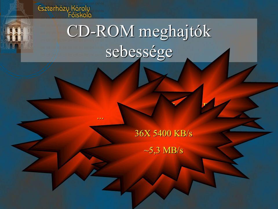 CD-ROM meghajtók sebessége