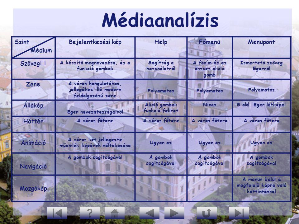 Médiaanalízis Szint Médium Bejelentkezési kép Help Főmenü Menüpont