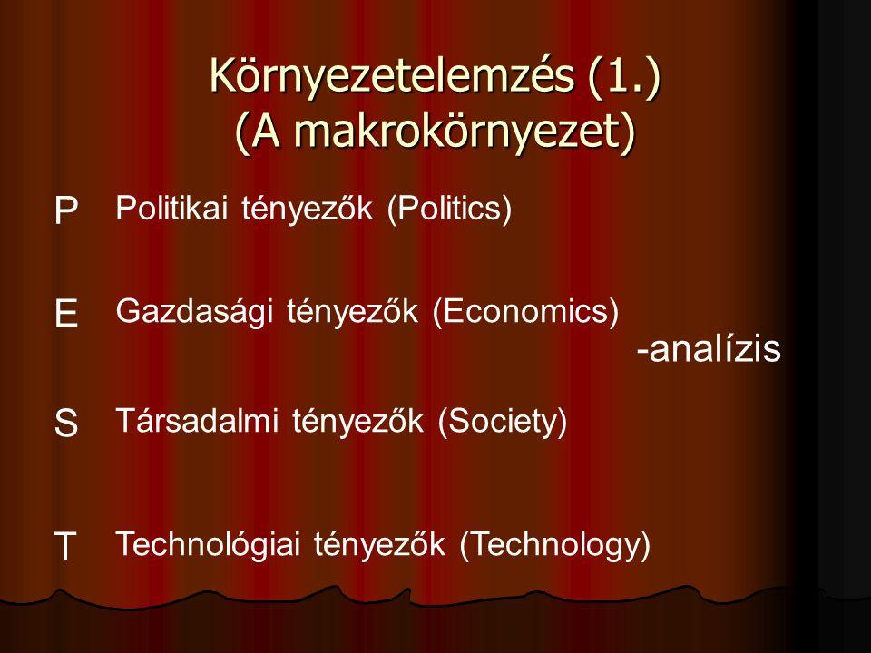Környezetelemzés (1.) (A makrokörnyezet)