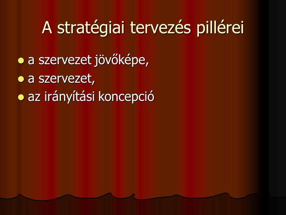 A stratégiai tervezés pillérei