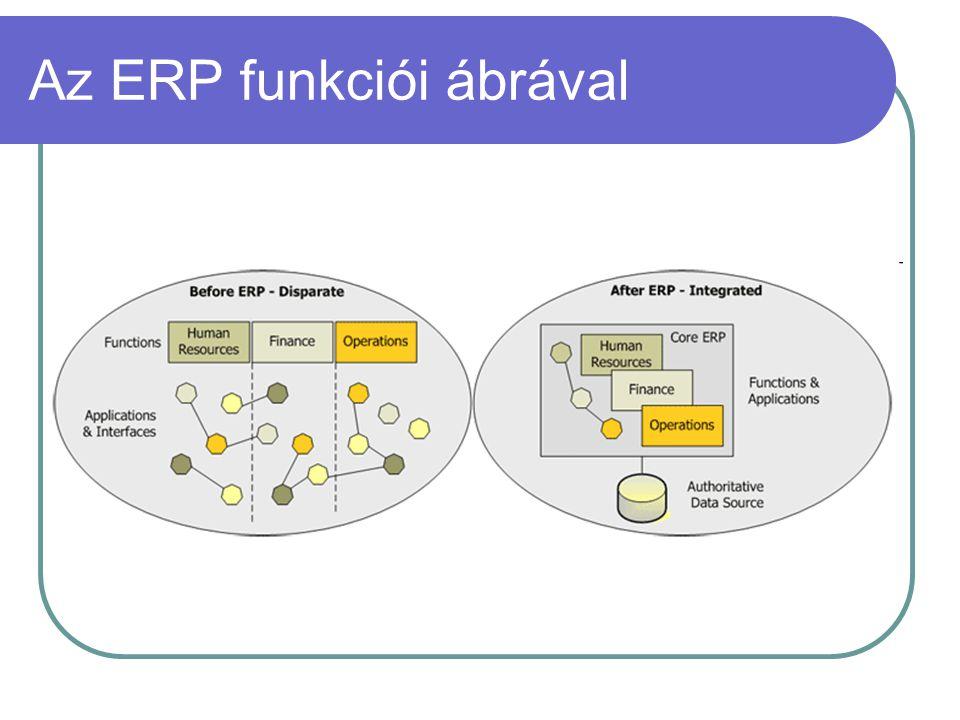 Az ERP funkciói ábrával
