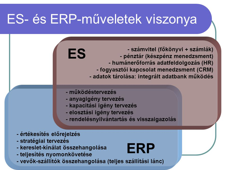 ES- és ERP-műveletek viszonya
