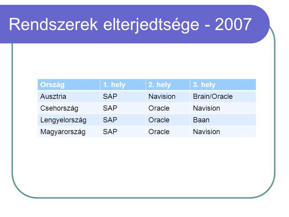 Rendszerek elterjedtsége - 2007