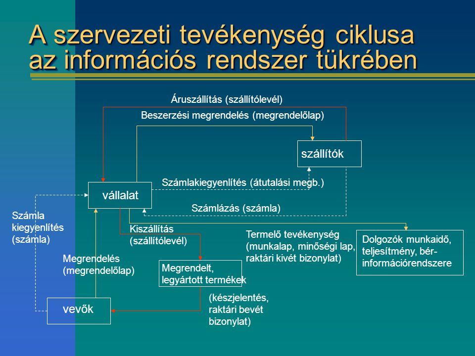 A szervezeti tevékenység ciklusa az információs rendszer tükrében