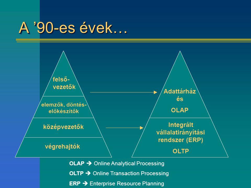 A '90-es évek… felső-vezetők Adattárház és OLAP