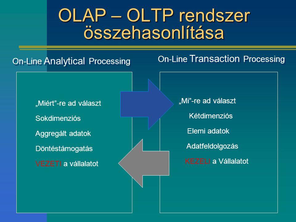 OLAP – OLTP rendszer összehasonlítása