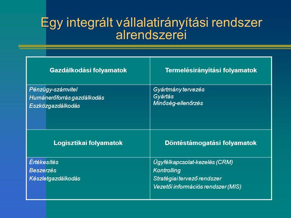 Egy integrált vállalatirányítási rendszer alrendszerei