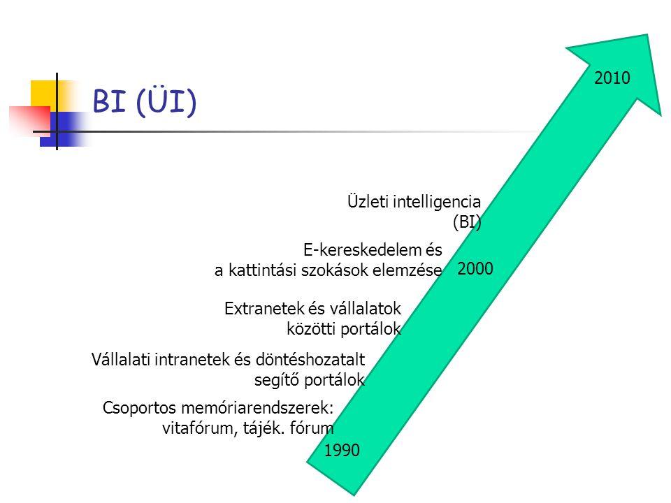 BI (ÜI) 2010 Üzleti intelligencia (BI)