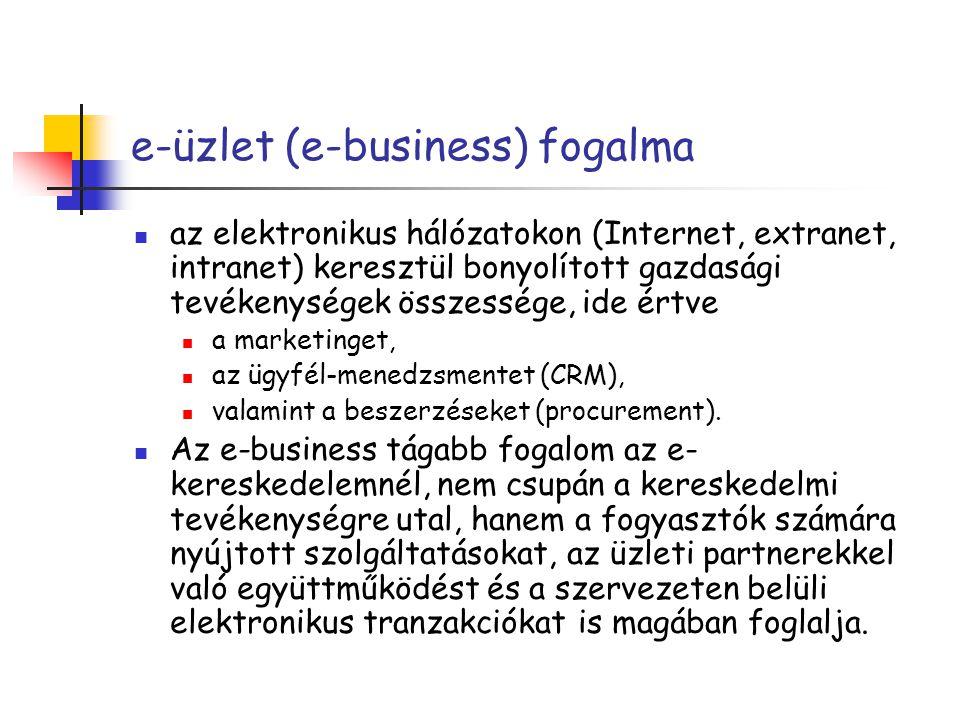 e-üzlet (e-business) fogalma