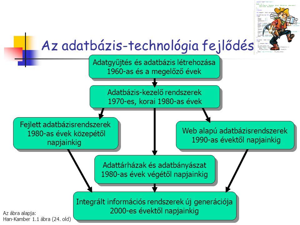 Az adatbázis-technológia fejlődése