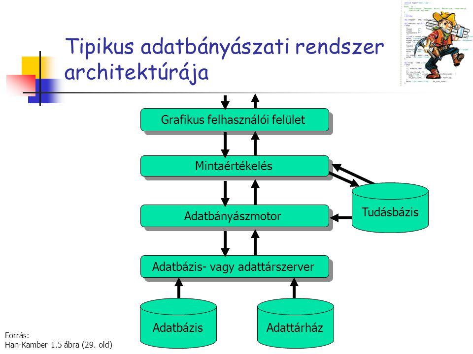 Tipikus adatbányászati rendszer architektúrája