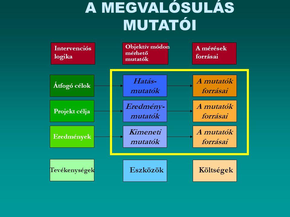 A MEGVALÓSULÁS MUTATÓI