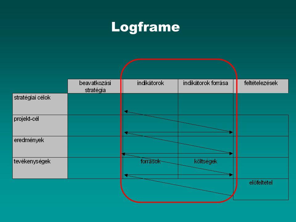 Logframe