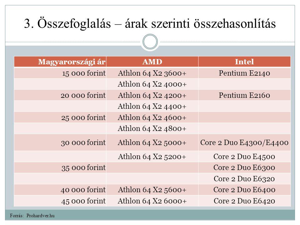 3. Összefoglalás – árak szerinti összehasonlítás