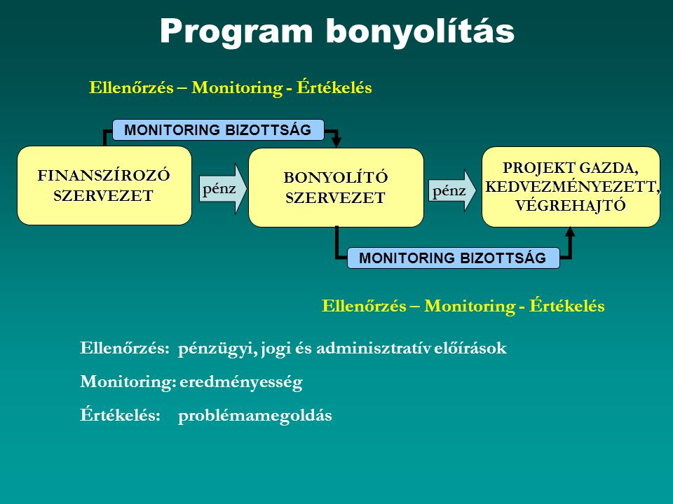 Program bonyolítás Ellenőrzés – Monitoring - Értékelés
