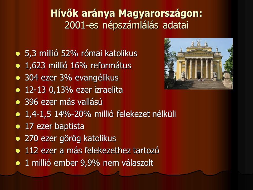Hívők aránya Magyarországon: 2001-es népszámlálás adatai
