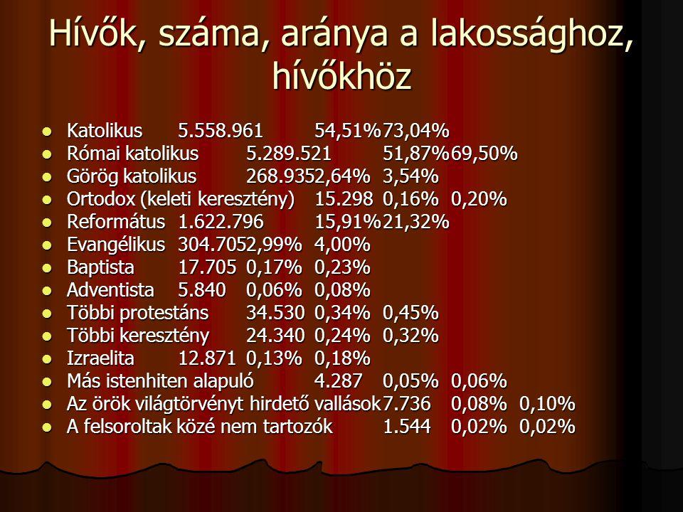 Hívők, száma, aránya a lakossághoz, hívőkhöz