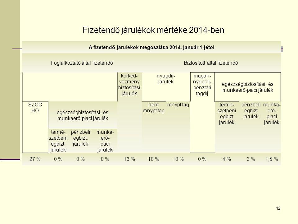 A fizetendő járulékok megoszlása 2014. január 1-jétől