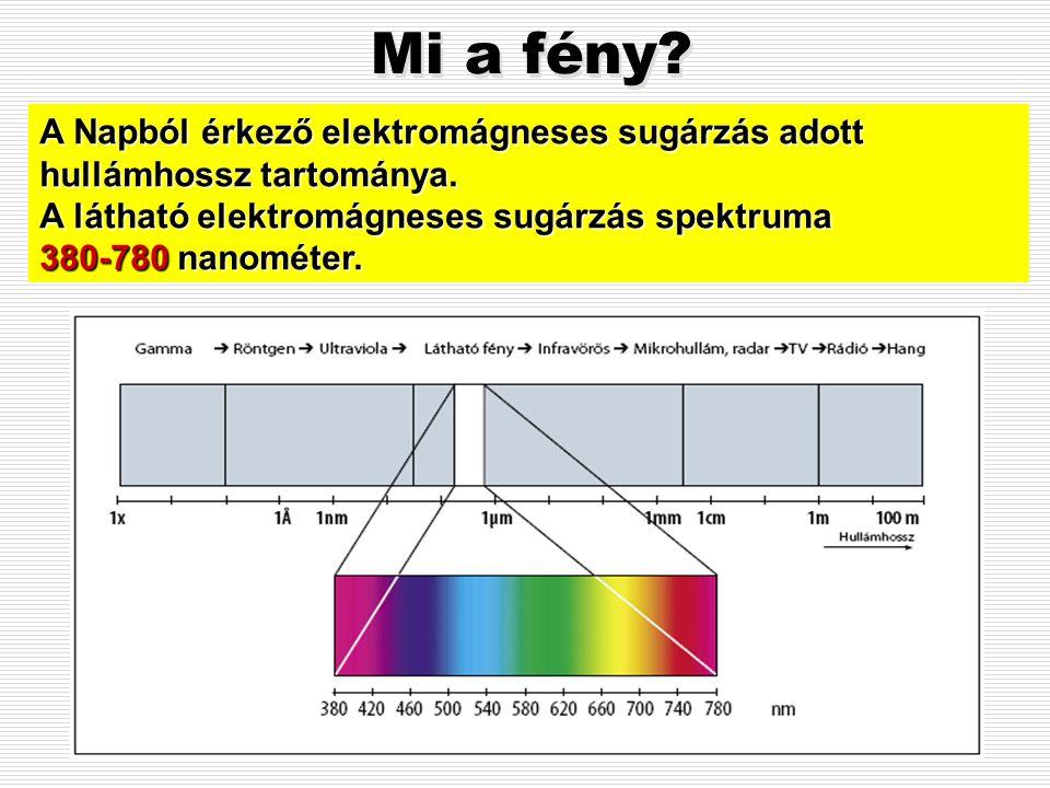 Mi a fény A Napból érkező elektromágneses sugárzás adott hullámhossz tartománya. A látható elektromágneses sugárzás spektruma.