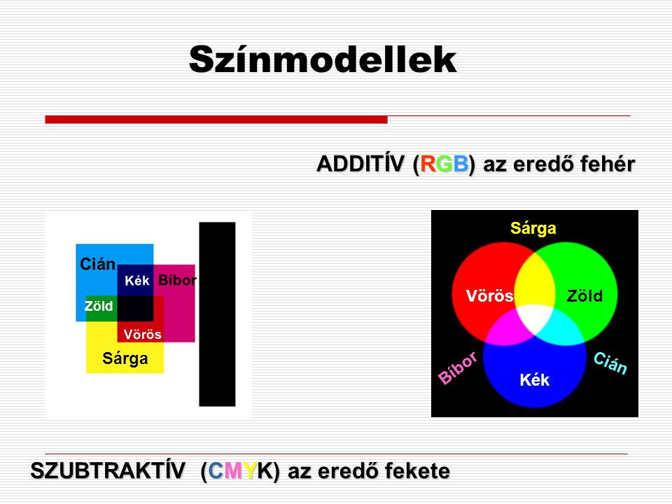ADDITÍV (RGB) az eredő fehér SZUBTRAKTÍV (CMYK) az eredő fekete