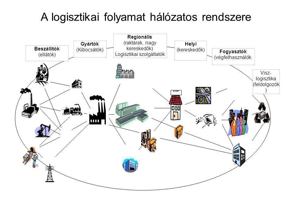 A logisztikai folyamat hálózatos rendszere