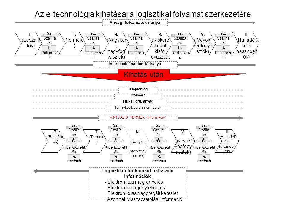 Az e-technológia kihatásai a logisztikai folyamat szerkezetére