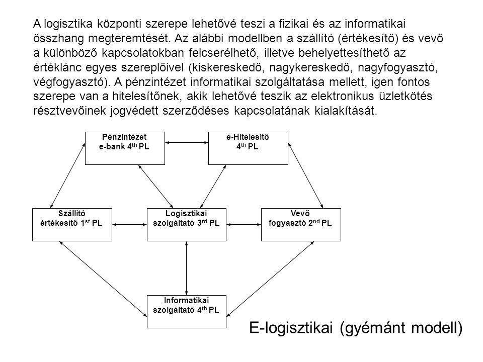 E-logisztikai (gyémánt modell)