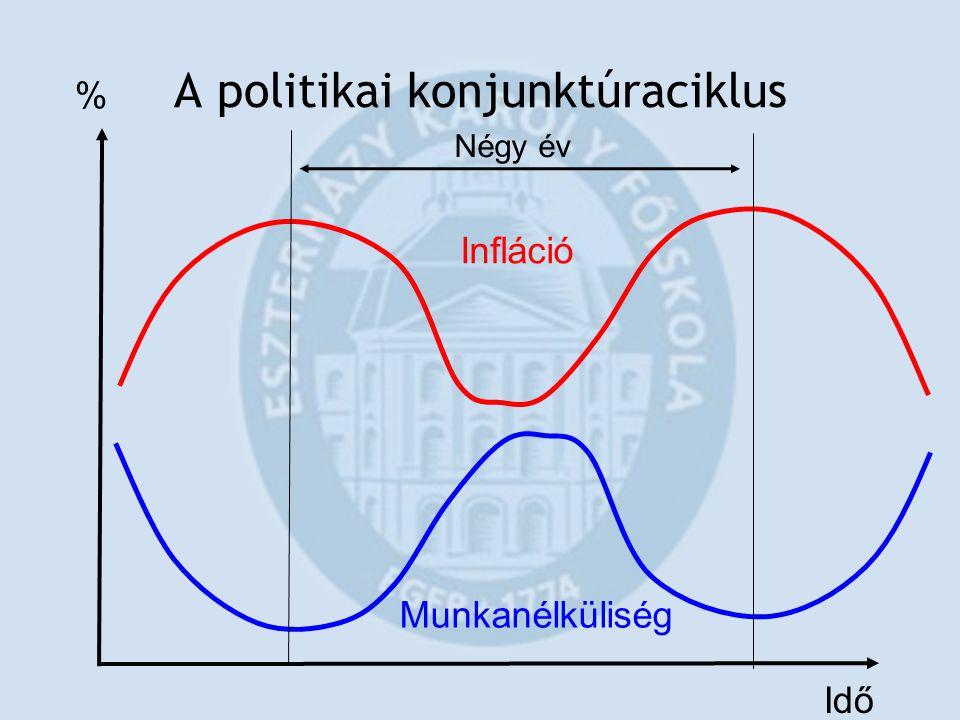 A politikai konjunktúraciklus
