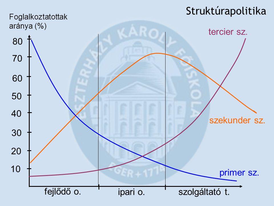 Struktúrapolitika tercier sz. 80 70 60 50 40 szekunder sz. 30 20 10